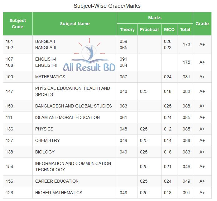 SSC Subject wise Marks
