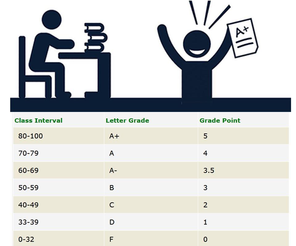 HSC GPA