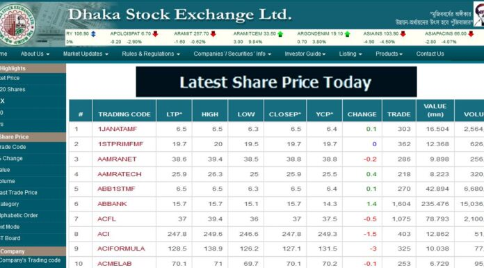 DSE Latest Share Price