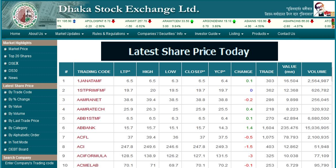 DSE Latest Share Price 2021 Today Dhaka Stock Exchange